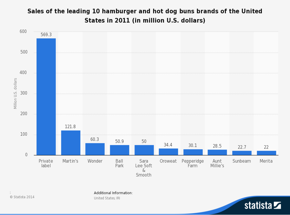 Hot Dog Sales Statistics